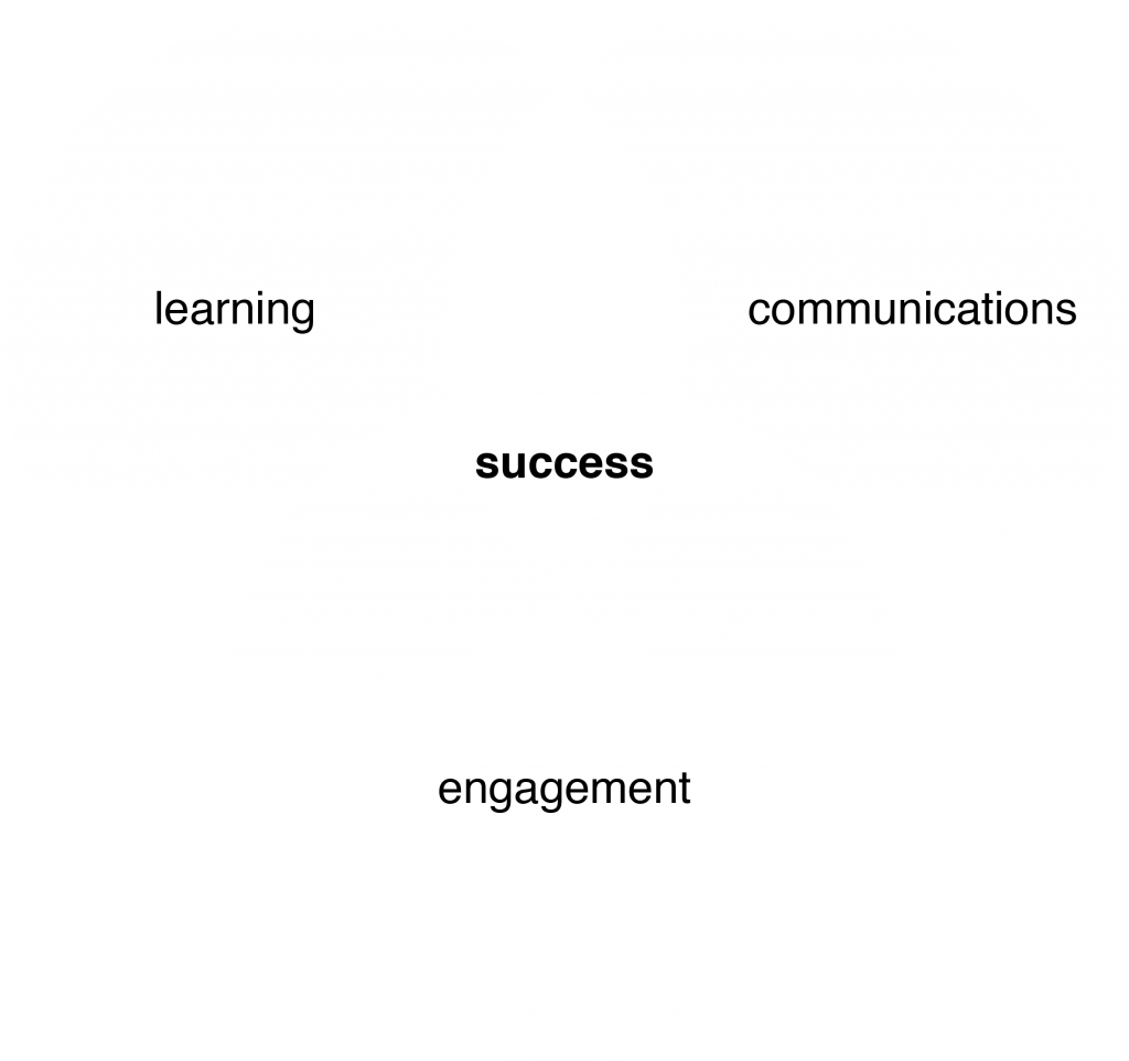 Venn diagram showing that learning, communications and engagement together equal success
